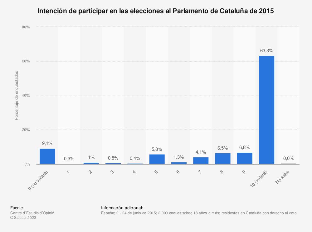 Estadística: Intención de participar en las elecciones al Parlamento de Cataluña de 2015  | Statista