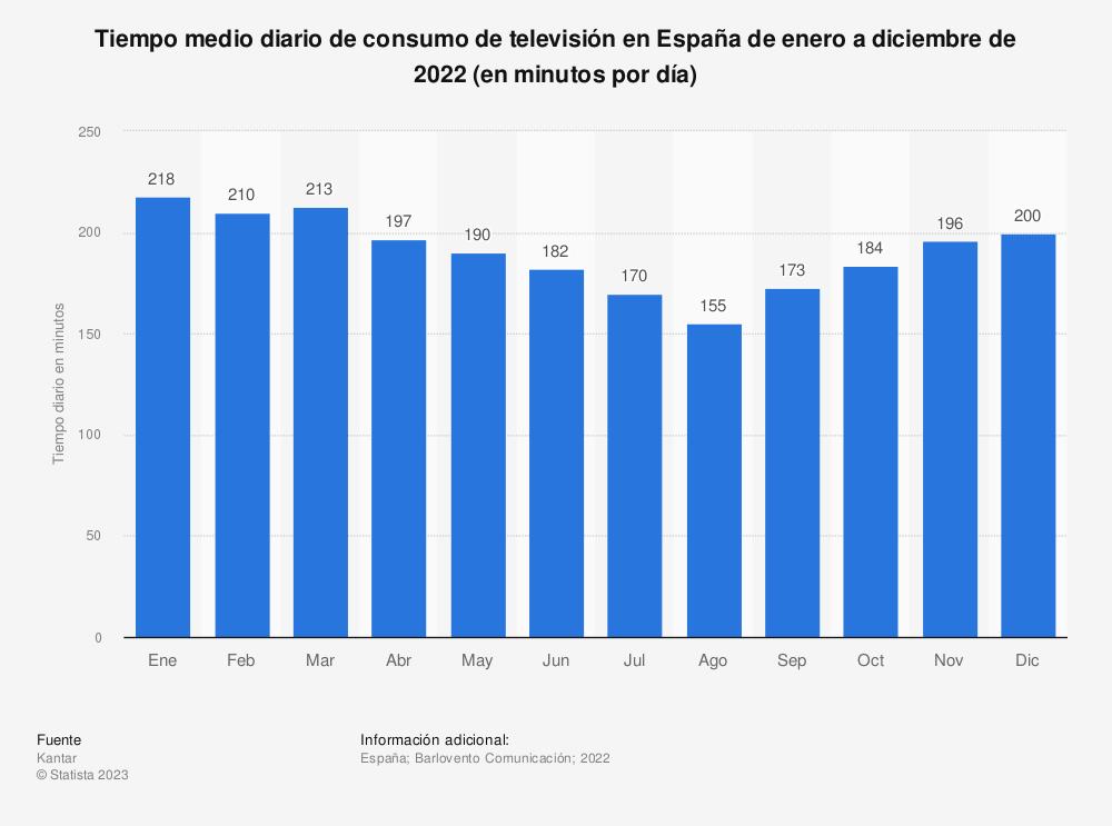Estadística: Tiempo medio diario de consumo de televisión en España de enero a diciembre de 2018 (en minutos por día) | Statista