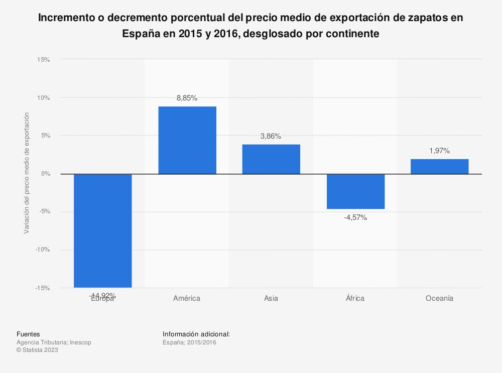 Estadística: Incremento o decremento porcentual del precio medio de exportación de zapatos en España en 2015 y 2016, desglosado por continente  | Statista