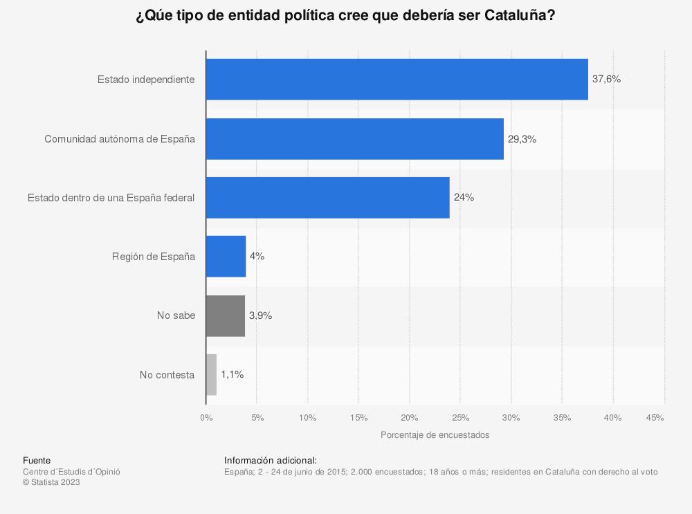 Estadística: ¿Qúe tipo de entidad política cree que debería ser Cataluña? | Statista