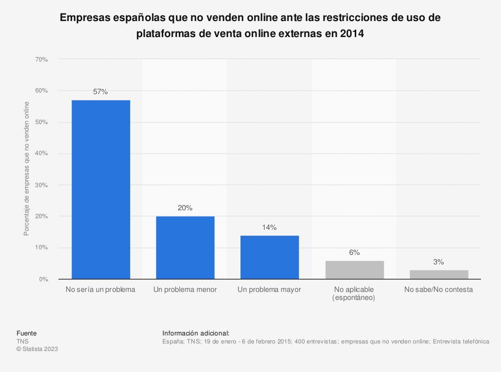 Estadística: Empresas españolas que no venden online ante las restricciones de uso de plataformas de venta online externas en 2014 | Statista