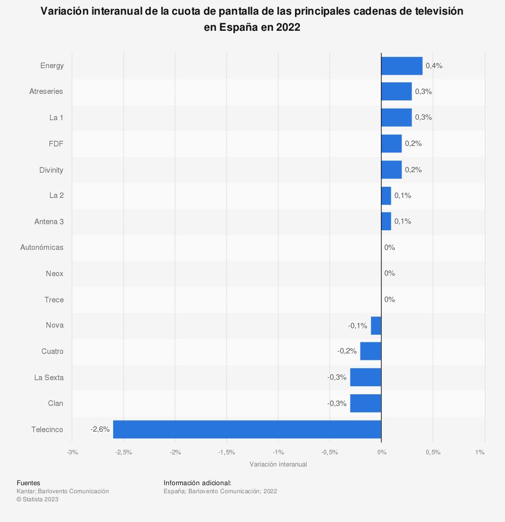 Estadística: Variación interanual de la cuota de pantalla de las principales cadenas de televisión en España en 2018 | Statista