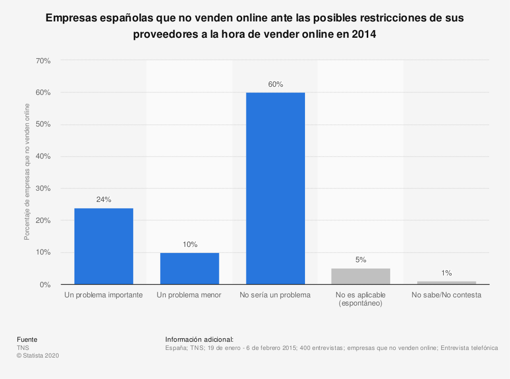 Estadística: Empresas españolas que no venden online ante las posibles restricciones de sus proveedores a la hora de vender online en 2014 | Statista