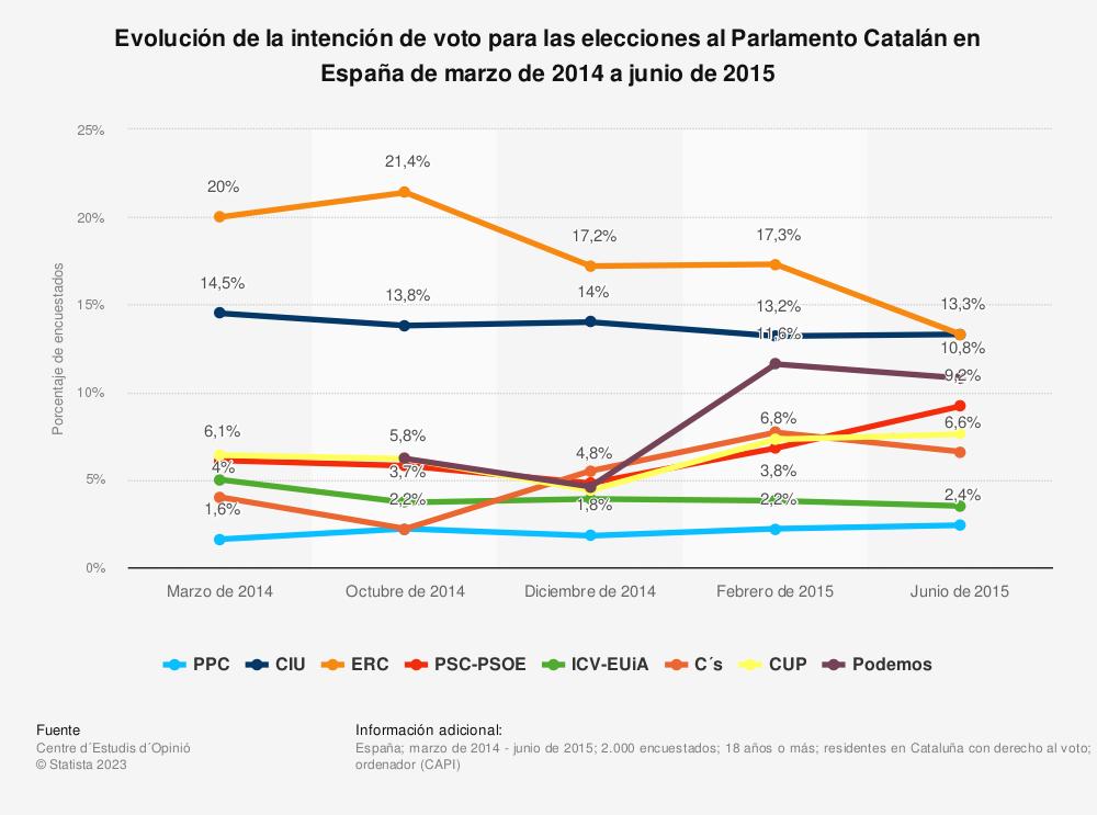 Estadística: Evolución de la intención de voto para las elecciones al Parlamento Catalán en España de marzo de 2014 a junio de 2015 | Statista
