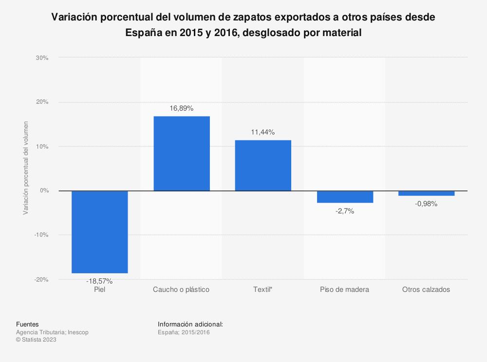 Estadística: Variación porcentual del volumen de zapatos exportados a otros países desde España en 2015 y 2016, desglosado por material | Statista