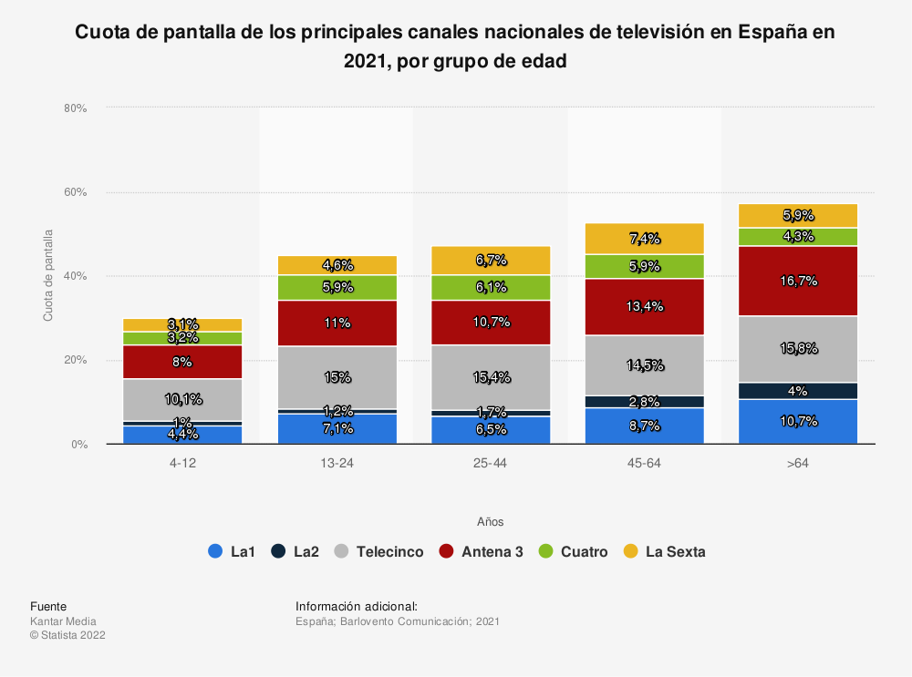 Estadística: Cuota de pantalla de los principales canales nacionales de televisión en España en 2018, por grupo de edad | Statista