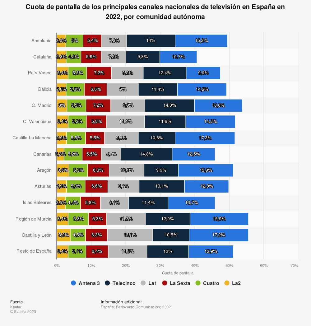 Estadística: Cuota de pantalla de los principales canales nacionales de televisión en España en 2017, por comunidad autónoma | Statista