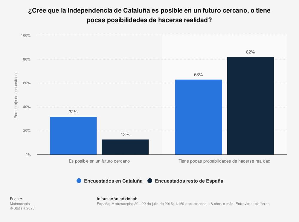 Estadística: ¿Cree que la independencia de Cataluña es posible en un futuro cercano, o tiene pocas posibilidades de hacerse realidad? | Statista