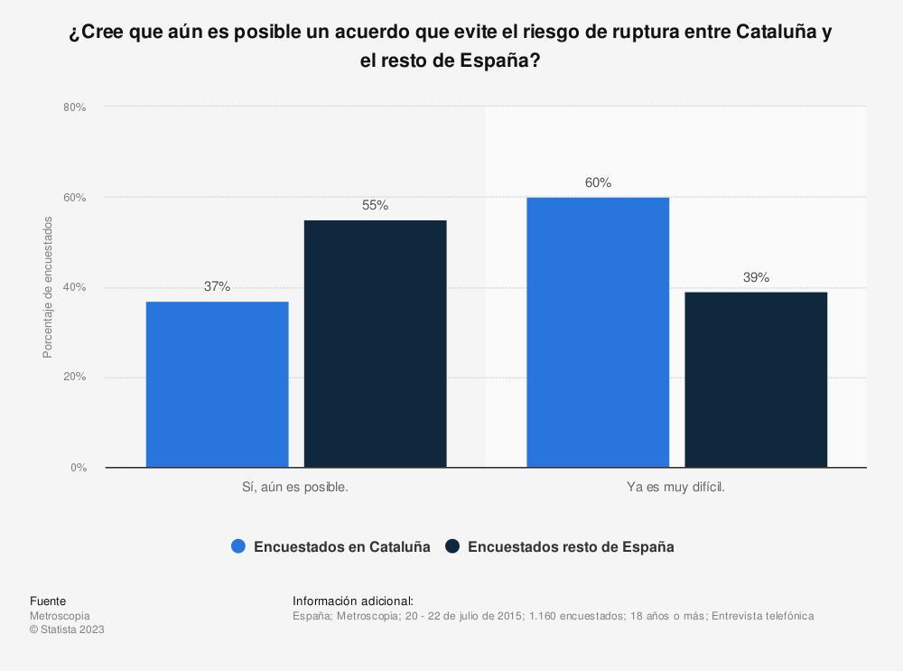 Estadística: ¿Cree que aún es posible un acuerdo que evite el riesgo de ruptura entre Cataluña y el resto de España? | Statista