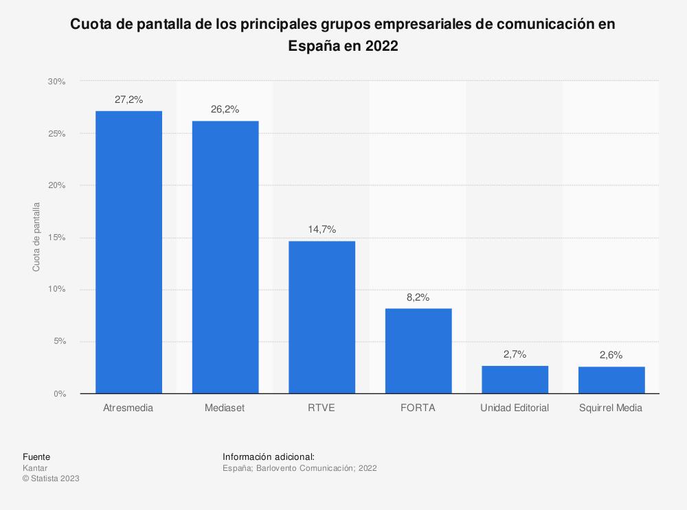 Estadística: Cuota de pantalla de los principales grupos empresariales de comunicación en España en 2018 | Statista
