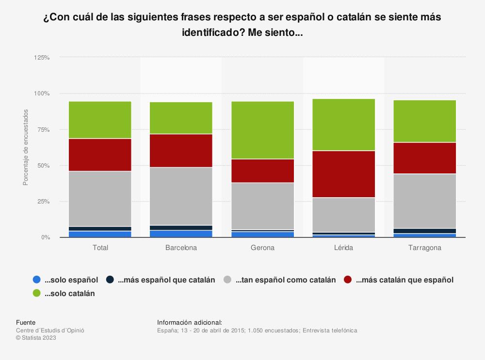 Estadística: ¿Con cuál de las siguientes frases respecto a ser español o catalán se siente más identificado? Me siento... | Statista