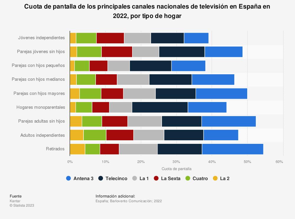 Estadística: Cuota de pantalla de los principales canales nacionales de televisión en España en 2019, por tipo de hogar | Statista