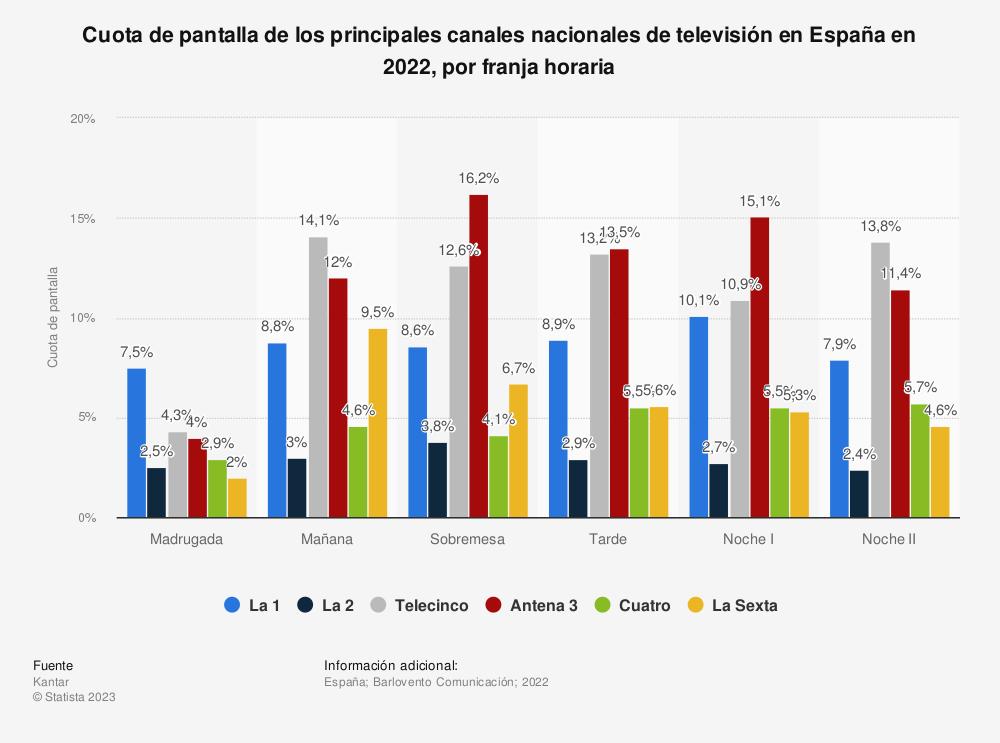 Estadística: Cuota de pantalla de los principales canales nacionales de televisión en España en 2019, por franja horaria | Statista