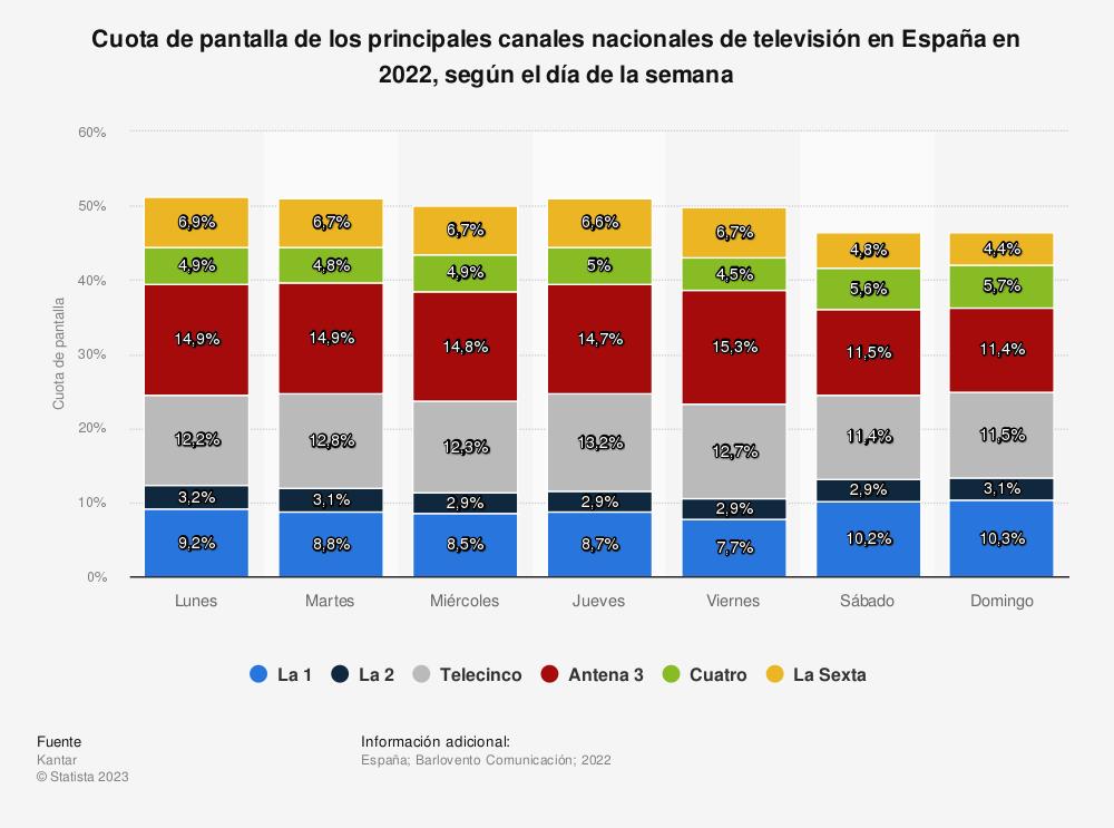 Estadística: Cuota de pantalla de los principales canales nacionales de televisión en España en 2019, según el día de la semana | Statista