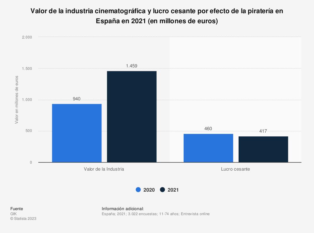 Estadística: Valor de la industria cinematográfica y lucro cesante por efecto de la piratería en España en 2018 (en millones de euros) | Statista