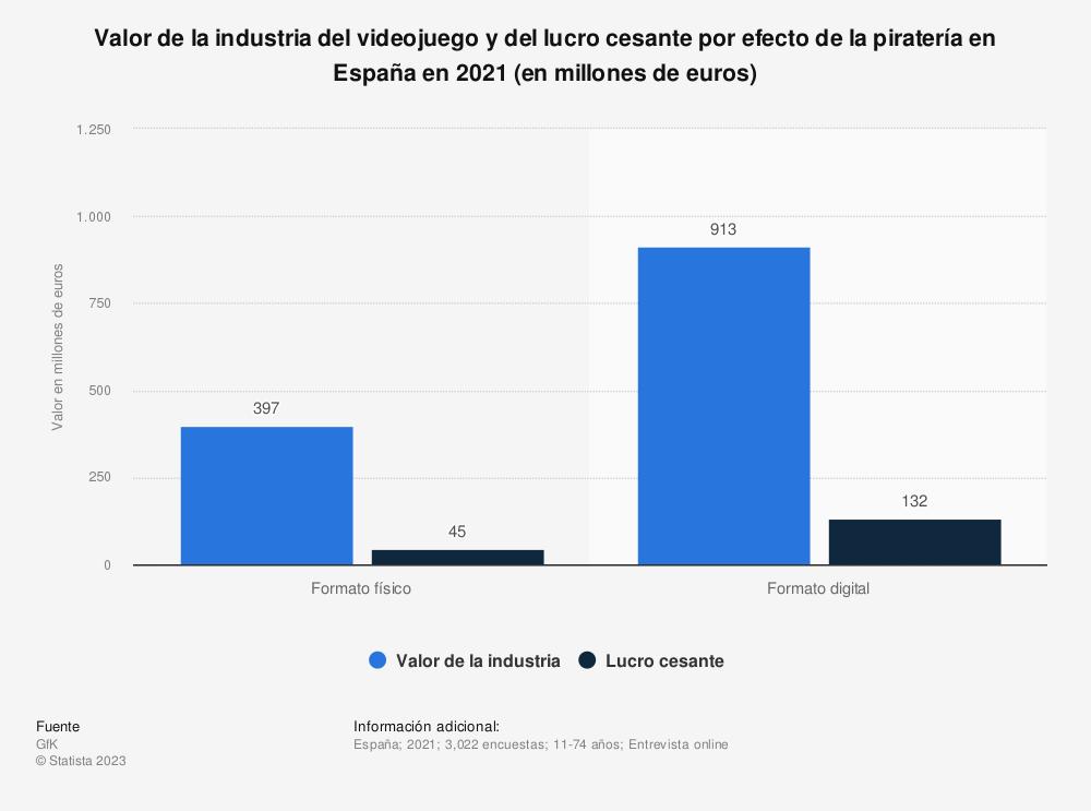 Estadística: Valor de la industria del videojuego y del lucro cesante por efecto de la piratería en España en 2019 (en millones de euros) | Statista