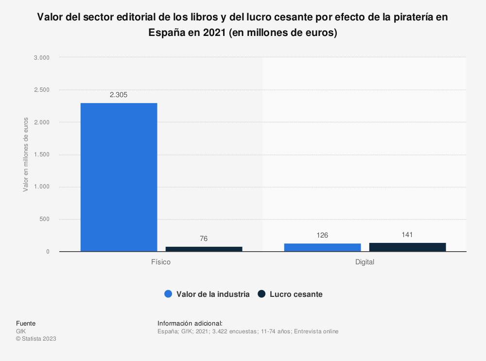 Estadística: Valor del sector editorial de los libros de ocio y del lucro cesante por efecto de la piratería en España en 2018 (en millones de euros) | Statista