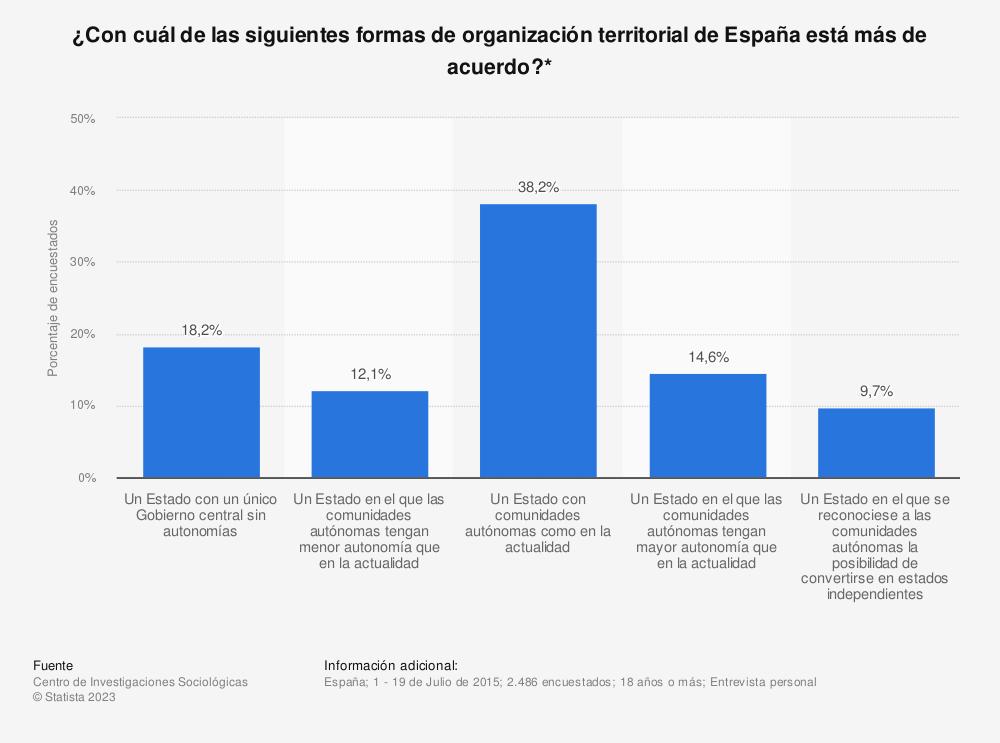 Estadística: ¿Con cuál de las siguientes formas de organización territorial de España está más de acuerdo?* | Statista