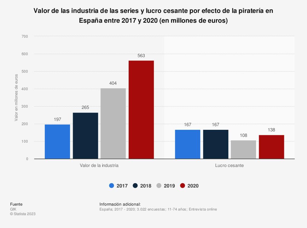 Estadística: Valor de las industria de las series y lucro cesante por efecto de la piratería en España en 2017 y 2018 (en millones de euros) | Statista