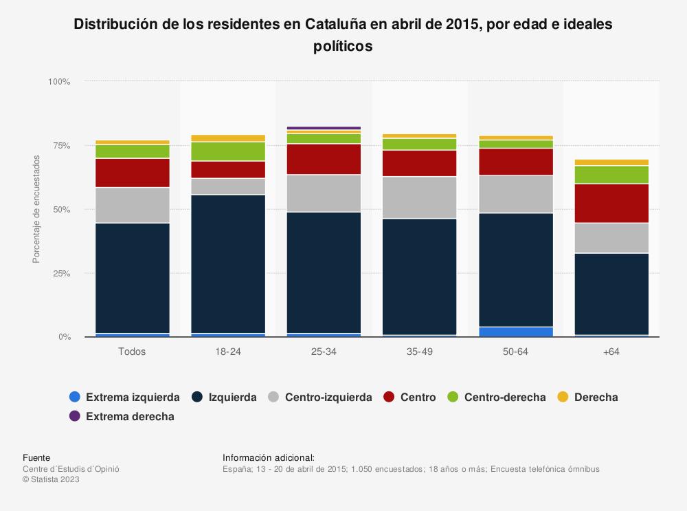 Estadística: Distribución de los residentes en Cataluña en abril de 2015, por edad e ideales políticos | Statista