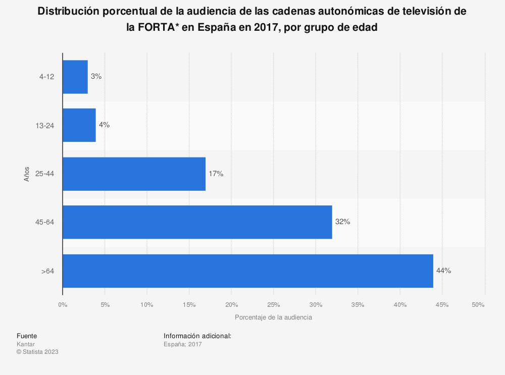 Estadística: Distribución porcentual de la audiencia de las cadenas autonómicas de televisión de la FORTA* en España en 2017, por grupo de edad | Statista