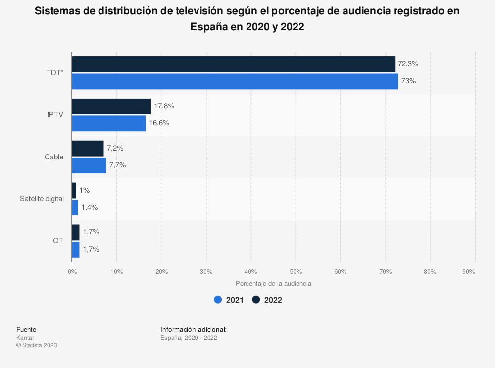 Estadística: Sistemas de distribución de televisión según el porcentaje de audiencia registrado en España en 2018 y 2019 | Statista