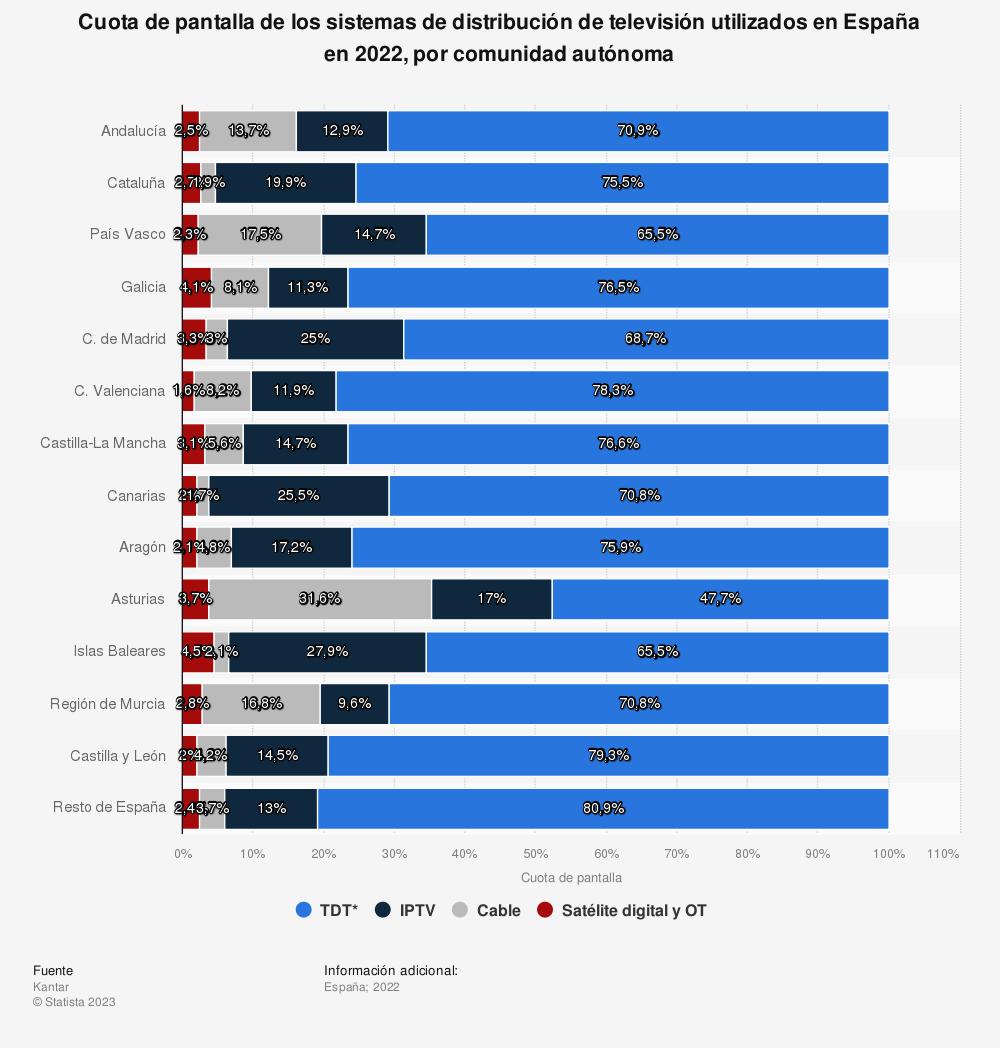 Estadística: Cuota de pantalla de los sistemas de distribución de televisión utilizados en España en 2020, por comunidad autónoma | Statista