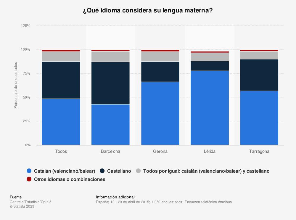 Estadística: ¿Qué idioma considera su lengua materna? | Statista