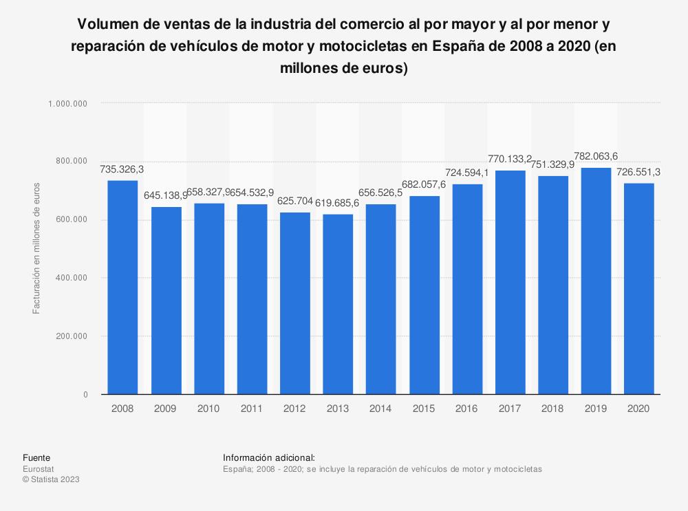 Estadística: Volumen de ventas de la industria del comercio al por mayor y al por menor, reparación de vehículos de motor y motocicletas en España de 2008 a 2017 (en millones de euros) | Statista