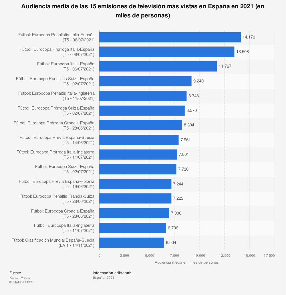 Estadística: Audiencia media de las 15 emisiones de televisión más vistas en España en 2020 (en miles de personas) | Statista