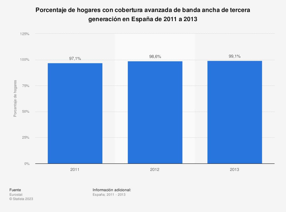 Estadística: Porcentaje de hogares con cobertura avanzada de banda ancha de tercera generación en España de 2011 a 2013 | Statista