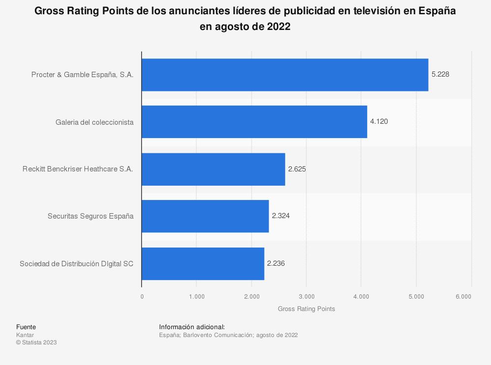 Estadística: Gross Rating Points de los anunciantes líderes de publicidad en televisión en España en febrero de 2016 | Statista