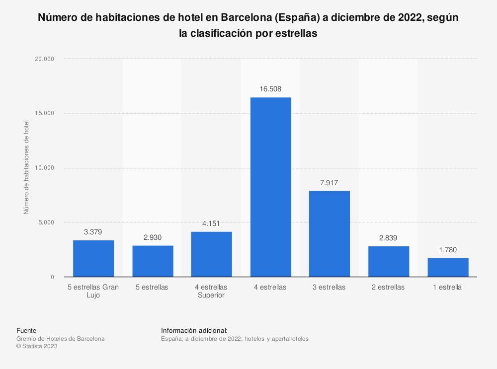 Estadística: Número de habitaciones de hotel en Barcelona (España) a enero de 2020, según la clasificación por estrellas | Statista