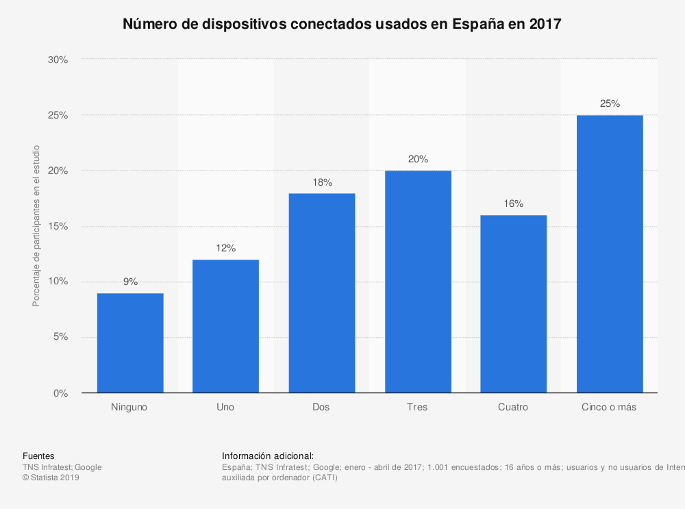 Estadística: Número de dispositivos conectados usados en España en 2017 | Statista