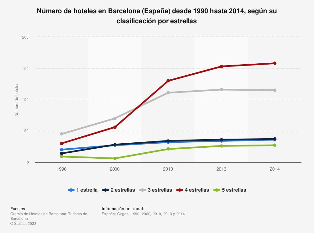 Estadística: Número de hoteles en Barcelona (España) desde 1990 hasta 2014, según su clasificación por estrellas | Statista