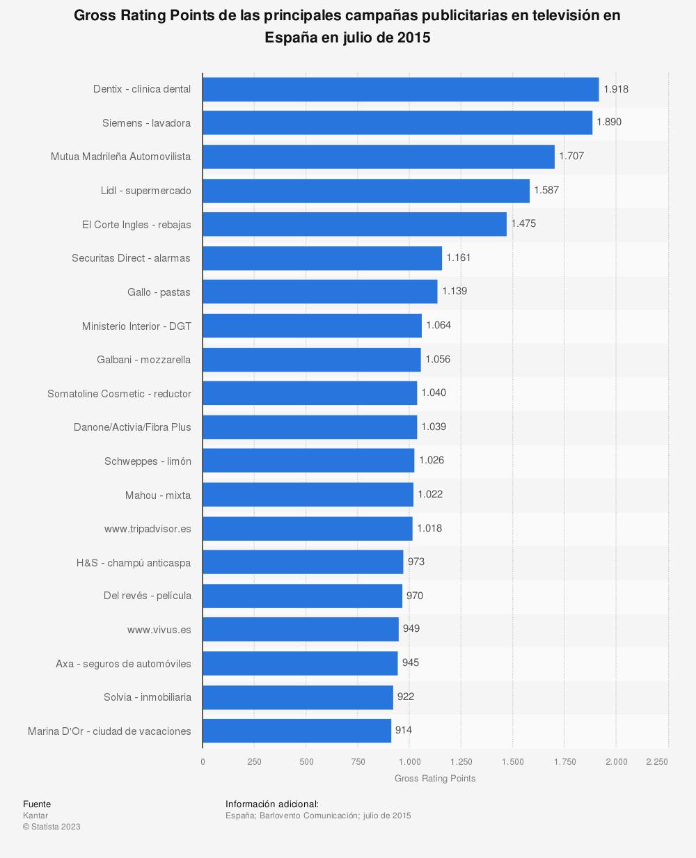Estadística: Gross Rating Points de las principales campañas publicitarias en televisión en España en julio de 2015 | Statista