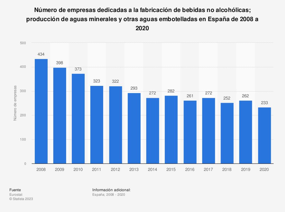 Estadística: Número de empresas dedicadas a la fabricación de bebidas no alcohólicas; producción de aguas minerales y otras aguas embotelladas en España de 2008 a 2018 | Statista