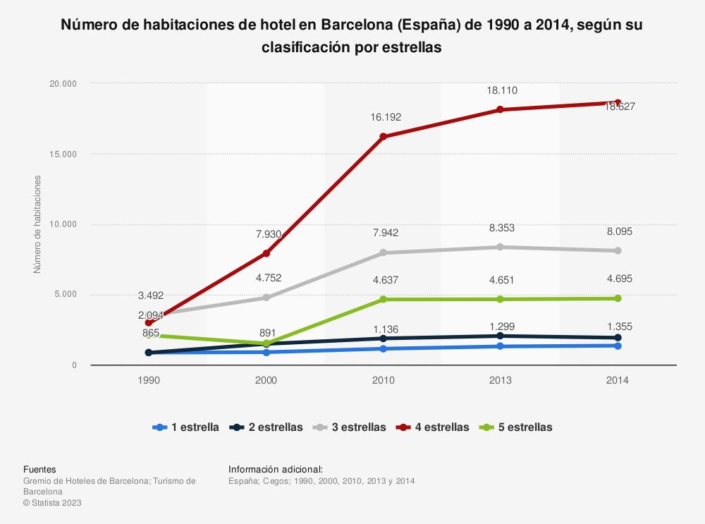 Estadística: Número de habitaciones de hotel en Barcelona (España) de 1990 a 2014, según su clasificación por estrellas | Statista