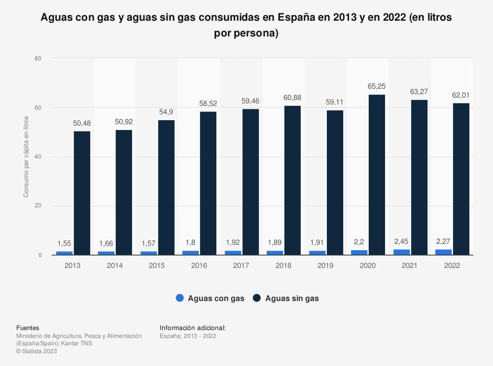Estadística: Aguas con gas y aguas sin gas consumidas en España en 2013 y en 2017 (en litros por persona) | Statista