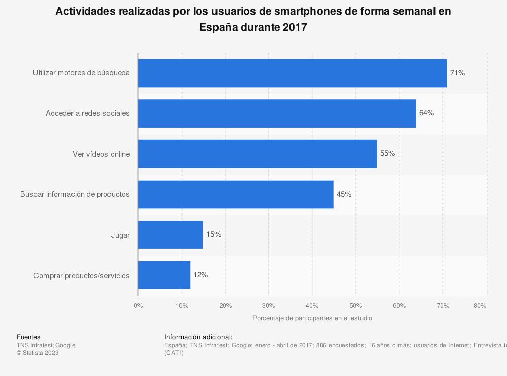 Estadística: Actividades realizadas por los usuarios de smartphones de forma semanal en España durante 2017 | Statista