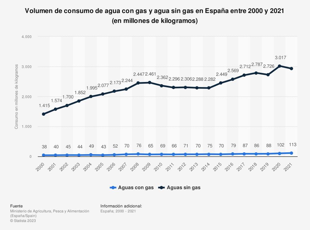 Estadística: Volumen de consumo de agua con gas y agua sin gas en España entre 2000 y 2019 (en millones de kilogramos) | Statista