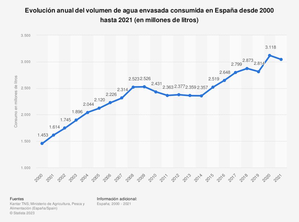 Estadística: Evolución anual del volumen de agua envasada consumida en España desde 2000 hasta 2019 (en millones de litros) | Statista