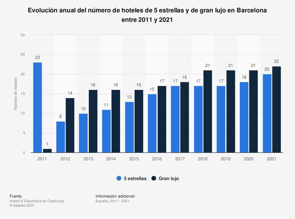 Estadística: Evolución anual del número de hoteles de 5 estrellas y de gran lujo en Barcelona entre 2011 y 2018 | Statista