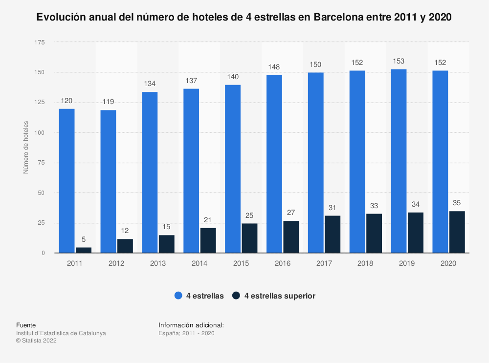 Estadística: Evolución anual del número de hoteles de 4 estrellas en Barcelona entre 2011 y 2019 | Statista