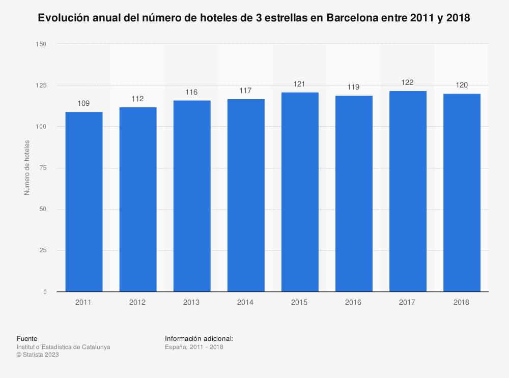 Estadística: Evolución anual del número de hoteles de 3 estrellas en Barcelona entre 2011 y 2018 | Statista