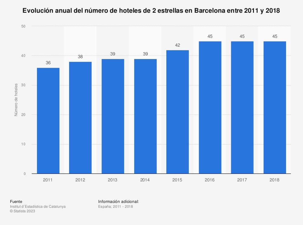 Estadística: Evolución anual del número de hoteles de 2 estrellas en Barcelona entre 2011 y 2018 | Statista