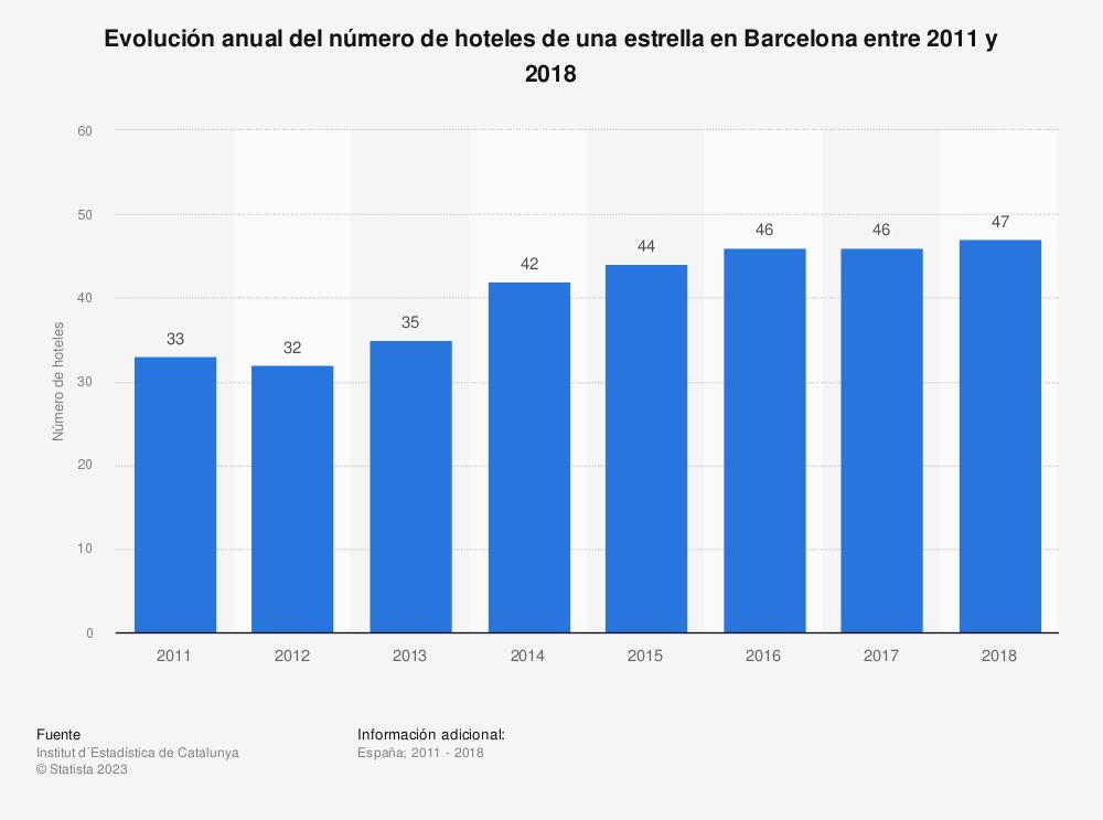 Estadística: Evolución anual del número de hoteles de una estrella en Barcelona entre 2011 y 2018 | Statista