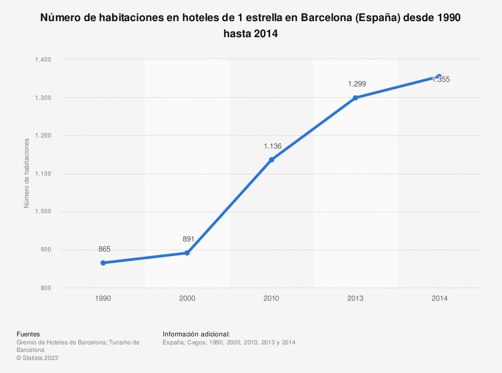 Estadística: Número de habitaciones en hoteles de 1 estrella en Barcelona (España) desde 1990 hasta 2014 | Statista