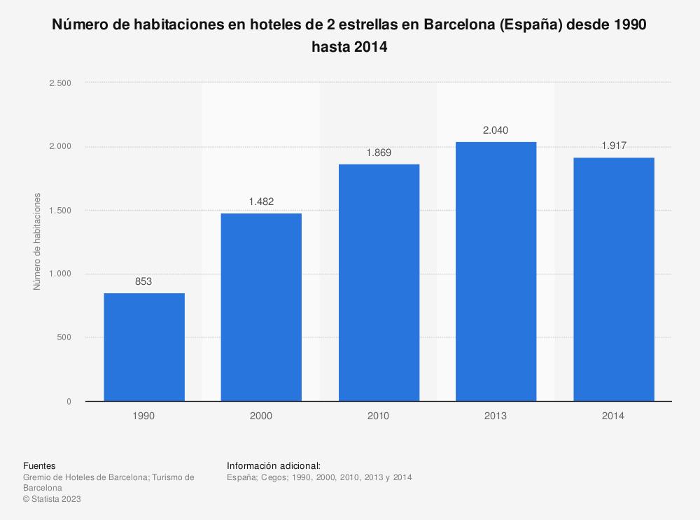Estadística: Número de habitaciones en hoteles de 2 estrellas en Barcelona (España) desde 1990 hasta 2014 | Statista