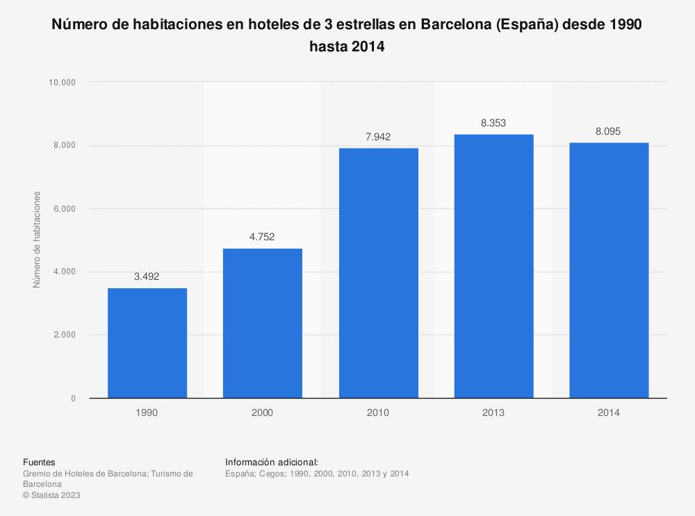 Estadística: Número de habitaciones en hoteles de 3 estrellas en Barcelona (España) desde 1990 hasta 2014 | Statista